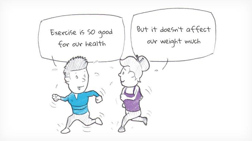 Exercise is SO good for our health. But it doesn't affect our weight much.